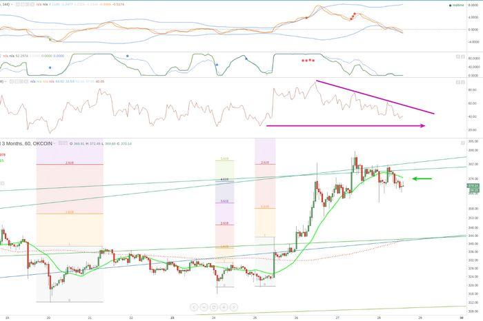 Цены на золото остаются чуть ниже 2-месячного максимума