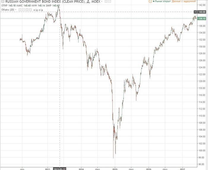 Цены на золото падают 3й день, доллар сша растет