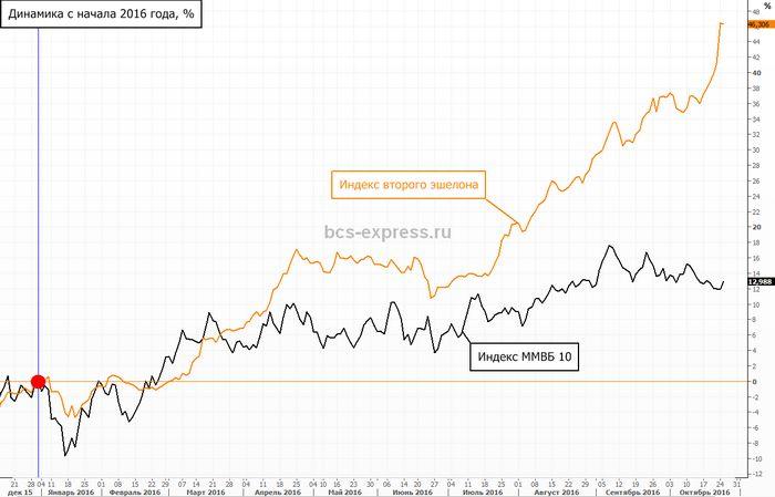 Цены на золото поднялись накануне американских данных