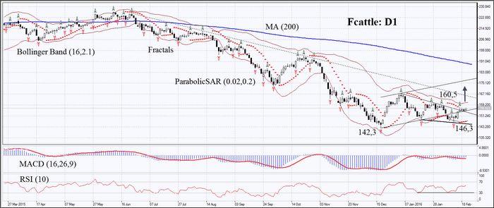 Цены на золото показывают рост накануне решения ецб