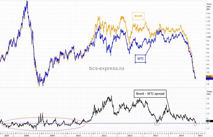 Цены на золото повысились на слабой статистике сша