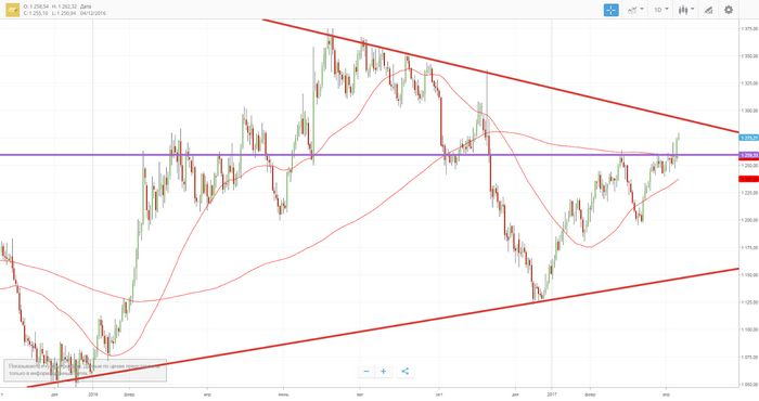 Цены на золото прекратили рост после комментариев йеллен
