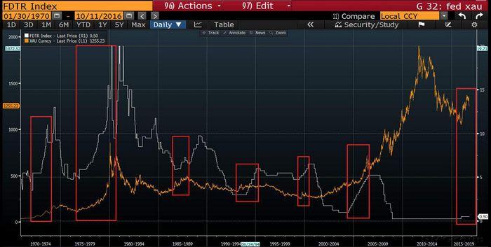 Цены на золото растут, инвесторы не верят в повышение ставки фрс