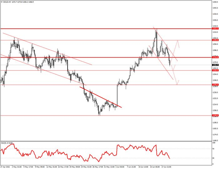 Цены на золото растут накануне выхода отчета ism