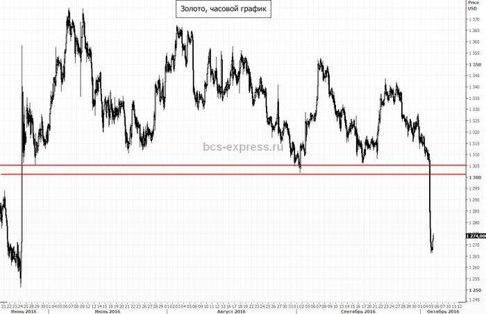Цены на золото растут, но сдержанно
