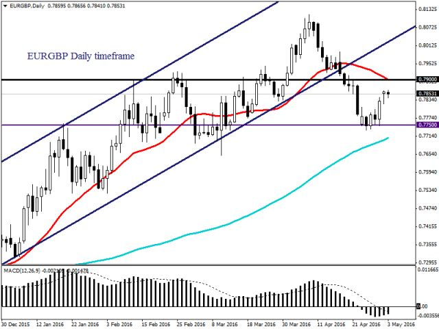 Цены на золото снижаются на фоне роста фондовых рынков