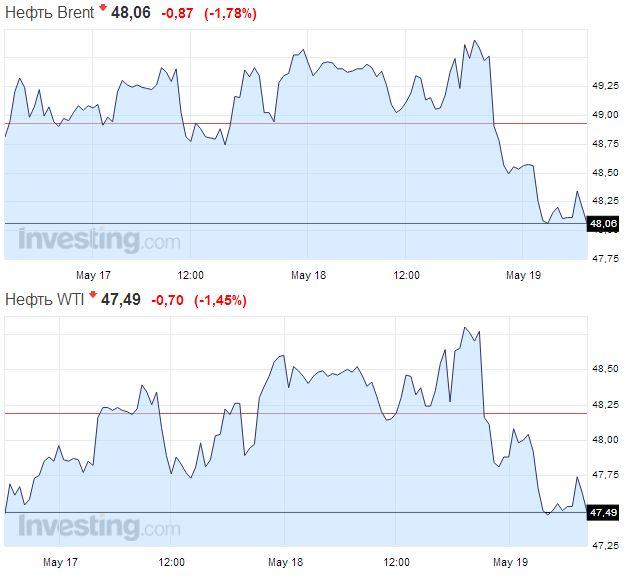 Цены на золото снижаются на фоне укрепления доллара