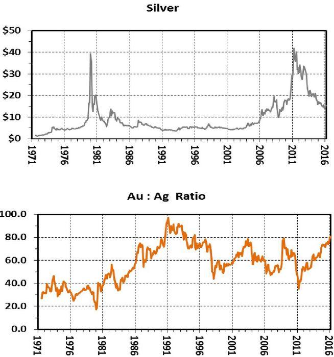 Цены на золото снижаются с трехмесячного максимума