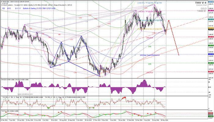 Цены на золото снизились до двухнедельного минимума