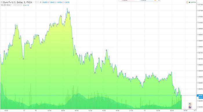 Цены на золото сохраняют подъем за счет американской статистики