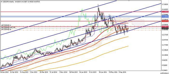 Цены на золото стремятся к 13-месячному максимуму
