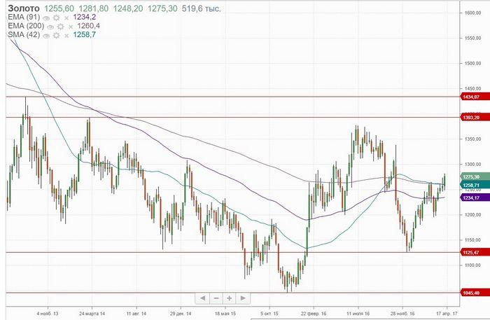 Цены на золото у 3-месячного максимума перед заявлением фрс