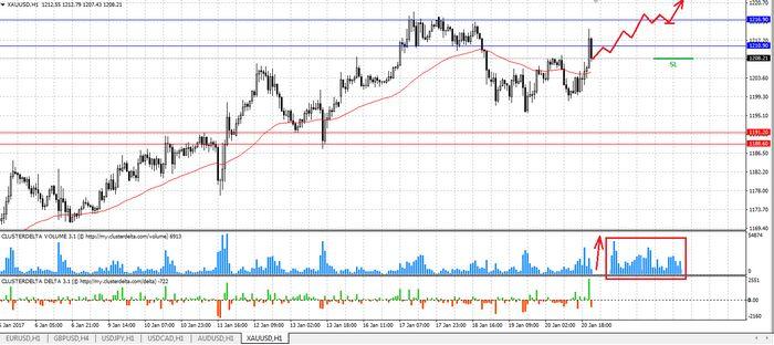 Цены на золото удерживают рост после выхода данных сша