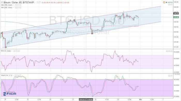 Цены на золото удерживают снижение после позитивного отчета от adp