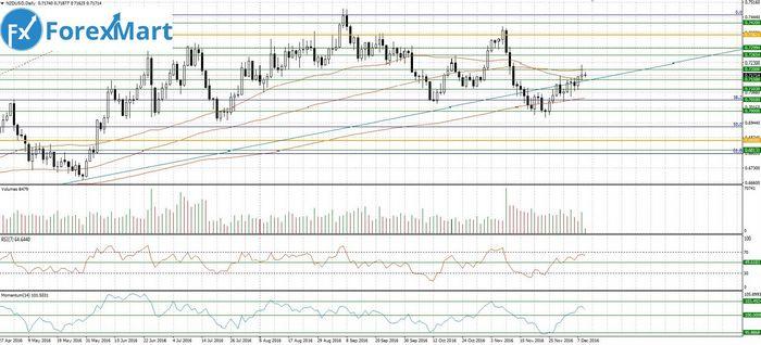 Цены на золото восстановились в ожидании решения фрс