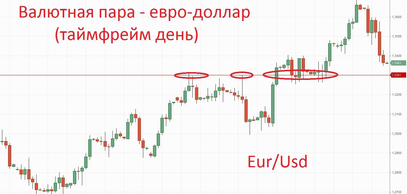 Чего ждать от eur/usd: купить по 1,08, продать по 1,12