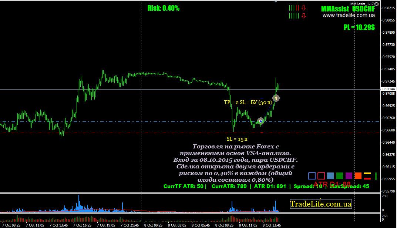 Чем торгуют на рынке forex