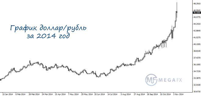 Чем вызван рост курса доллара?