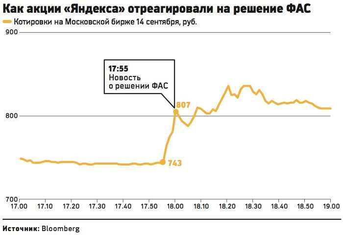 Чему равен шаг лота бумаг на акциях московской биржи