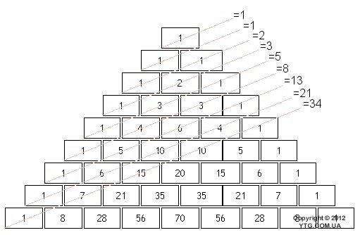 Чему равно число фибоначчи
