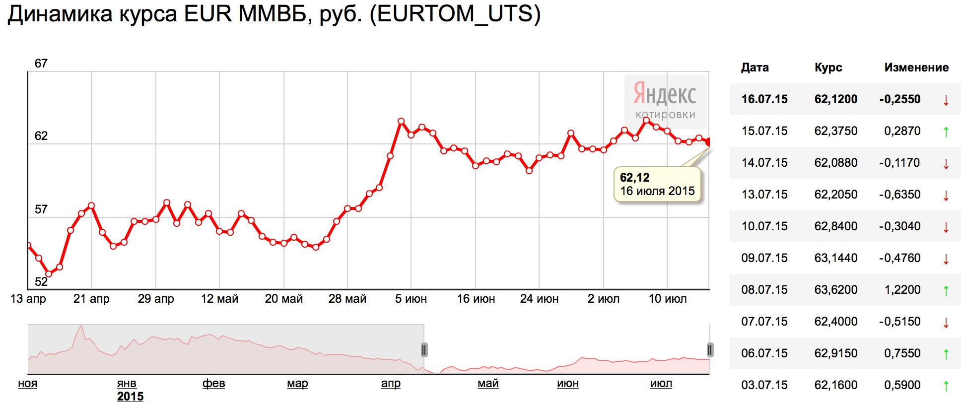 Что будет с долларом и евро к концу 2015 года?