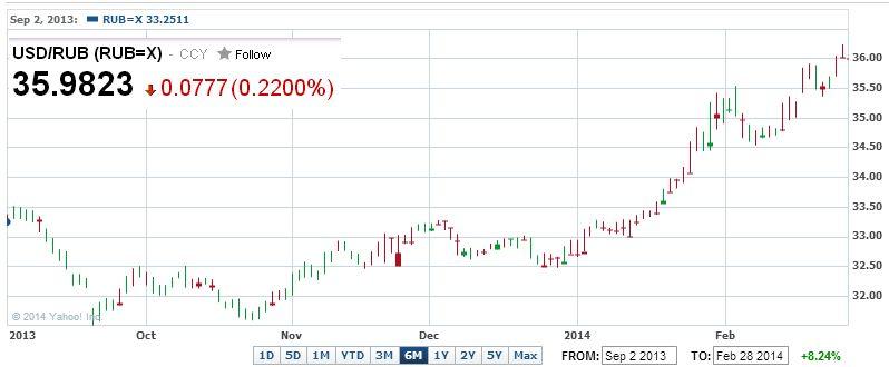 Что будет с курсом белорусского рубля в 2014 году?