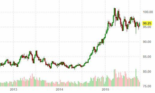 Что будет с курсом доллара в 2015
