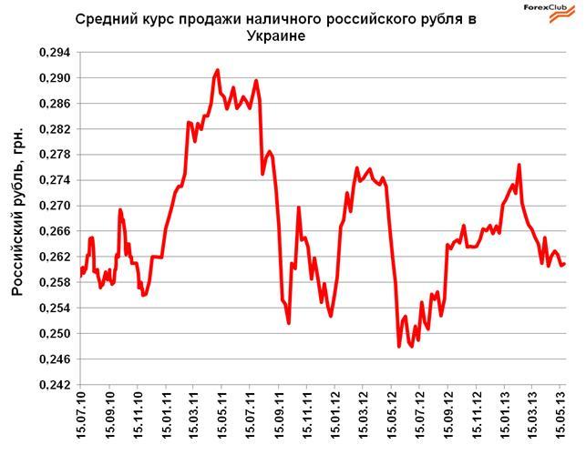 Что будет с курсом доллара в украине: эксперты назвали главные риски