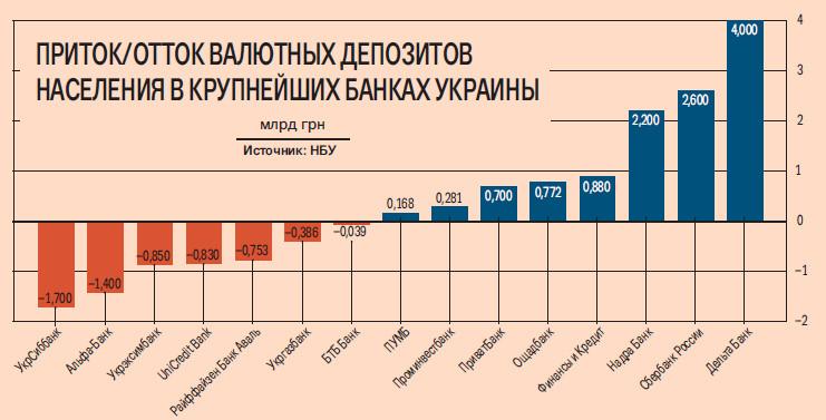 Что будет с валютными вкладами в россии и украине?