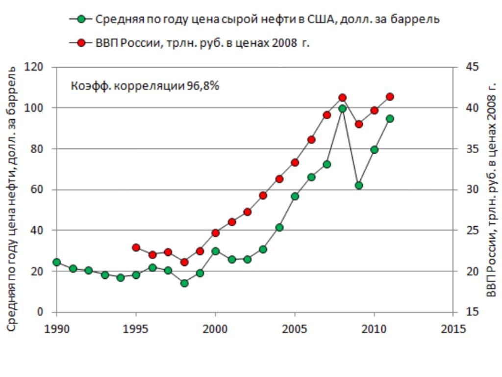 Что показывает коэффициент корреляции