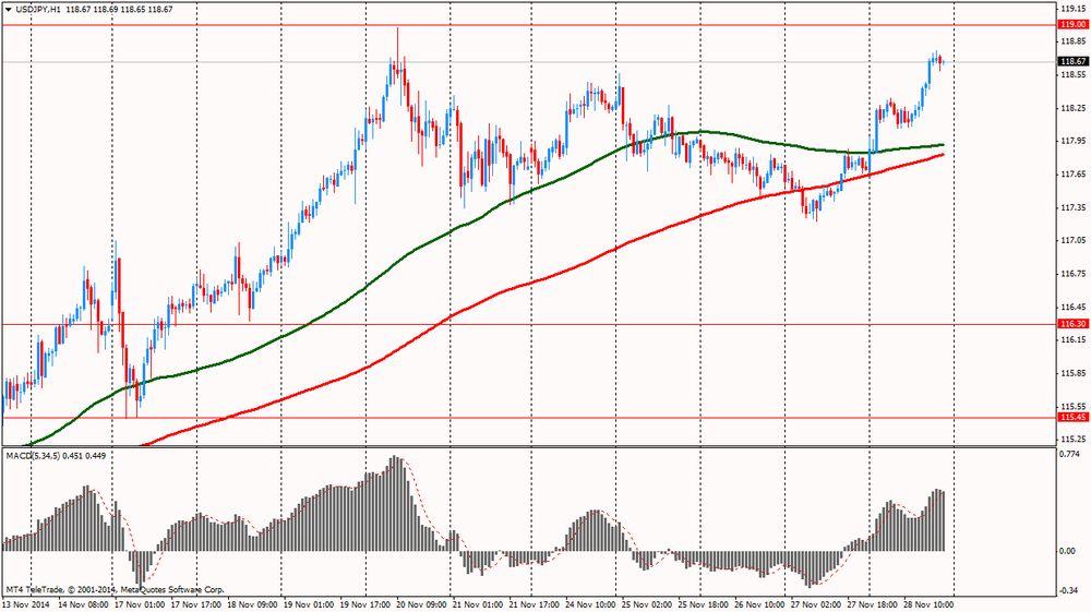 Что такое биржевой курс валют
