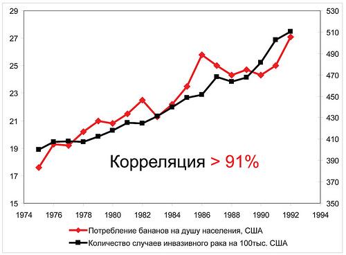 Что такое корреляция? значение и толкование слова korreljatsija, определение термина