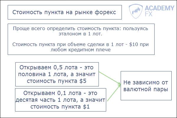 Калькулятор стоимости пункта forex list of all binary options brokers
