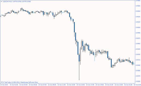 Что влияет на курсы валют евро, доллара и рубля?