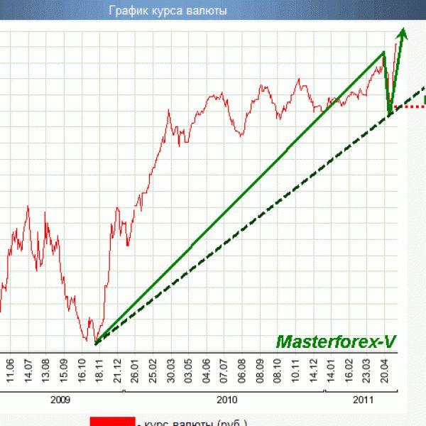 Что ждет курс рубля