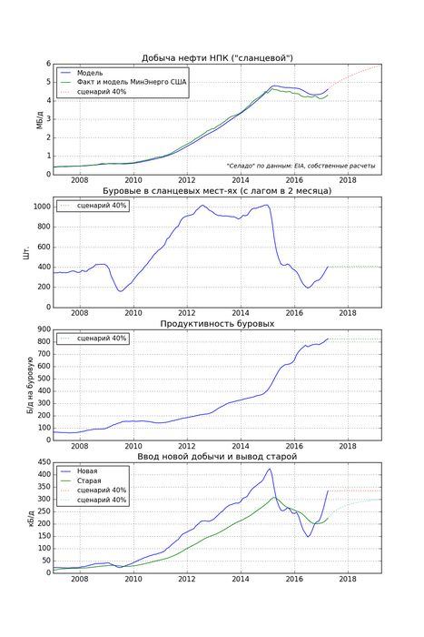 Добыча сланцевой нефти в сша продолжит снижаться в ноябре - eia