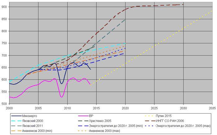 Добыча угля в рф, как ожидается, вырастет в этом году более чем на 4% - новак