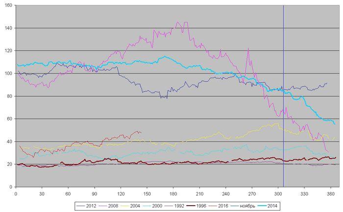 Eia снизило прогнозы добычи нефти в сша и цены brent в 2015 году