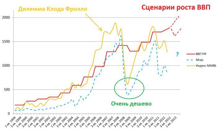 Финансовые результаты алросы в 2014 году недотянули до прогнозов