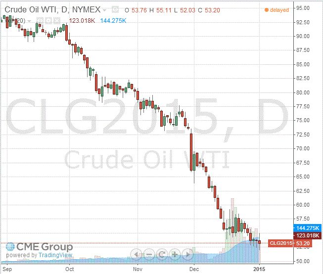 Фьючерсные контракты на нефть растут в цене в ожидании данных сша