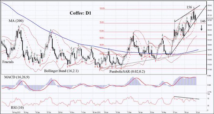 Фьючерсы на кофе упали в цене, но прогнозы урожая в колумбии ограничили спад