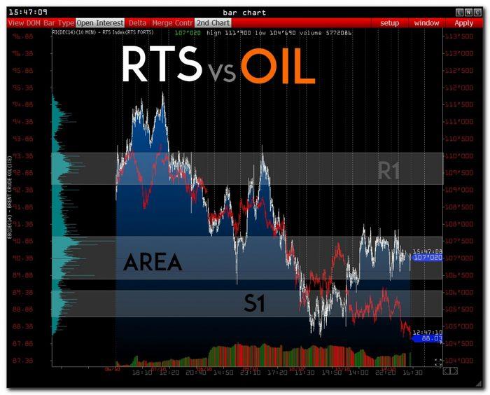 Фьючерсы на нефть: анонс на 10-14 октября
