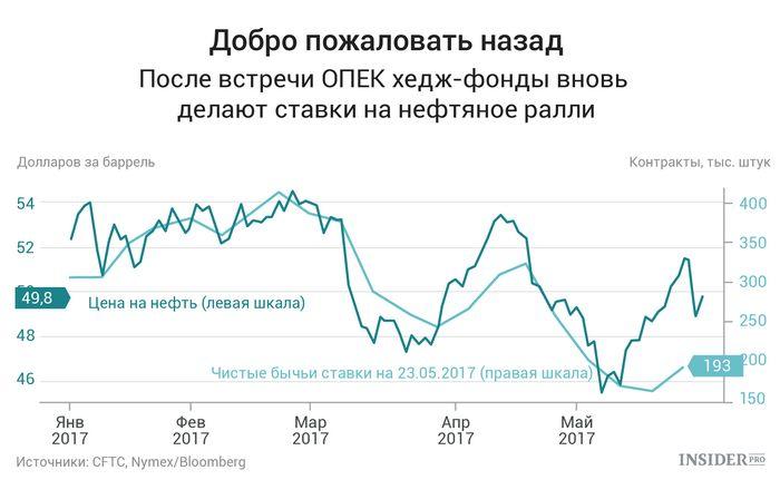 Фьючерсы на нефть дешевеют из-за перенасыщенности запасов