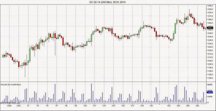 Фьючерсы на нефть: недельный анонс на 14-18 сентября