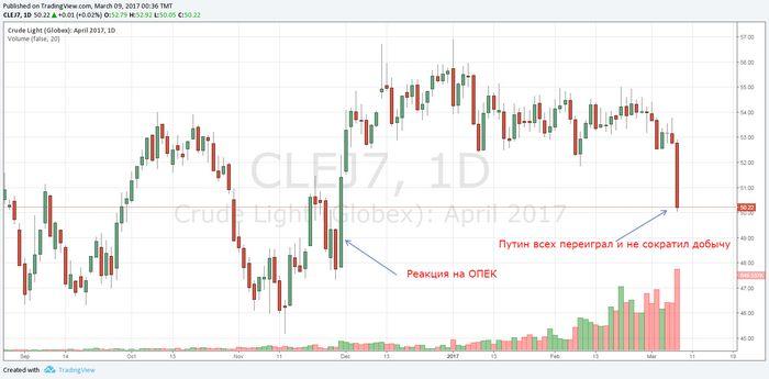 Фьючерсы на нефть: недельный анонс на 17-21 июля