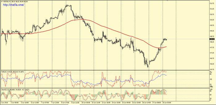 Фьючерсы на нефть немного снизились из-за опасений по поводу греции