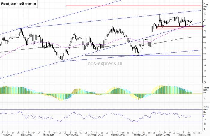 Фьючерсы на нефть немного выросли в цене накануне выпуска отчёта по запасам в сша