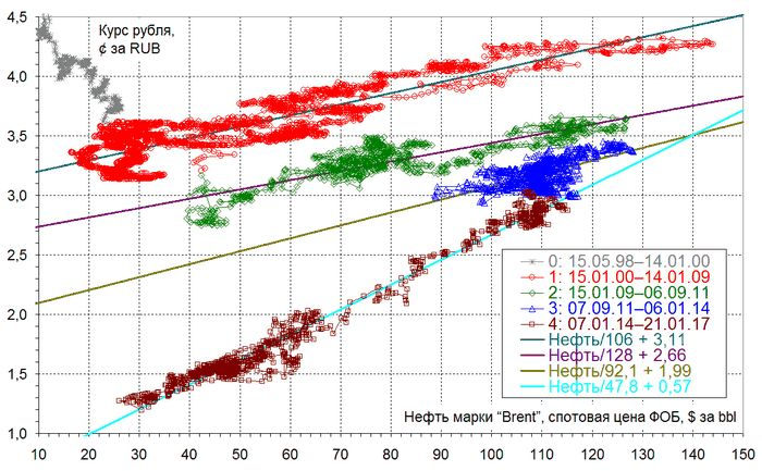 Фьючерсы на нефть опускаются в преддверии американских данных