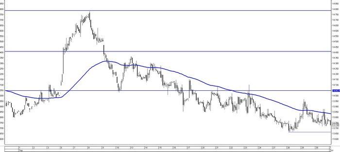 Фьючерсы на нефть падают до 4-недельного минимума под давлением доллара