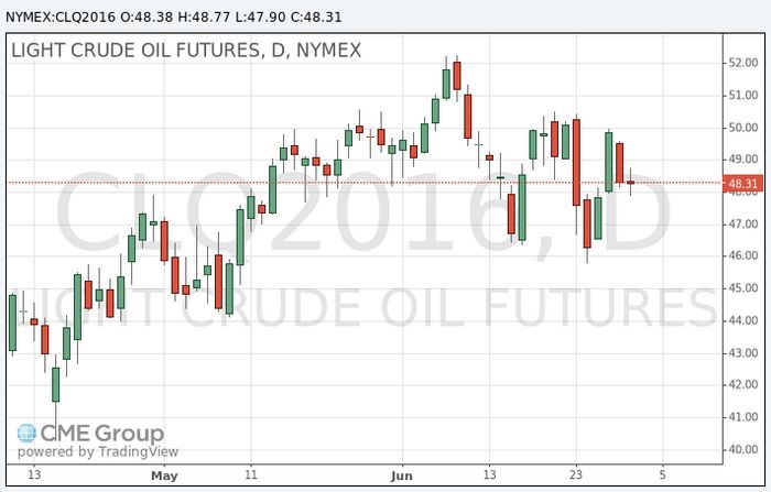 Фьючерсы на нефть падают до одномесячного минимума